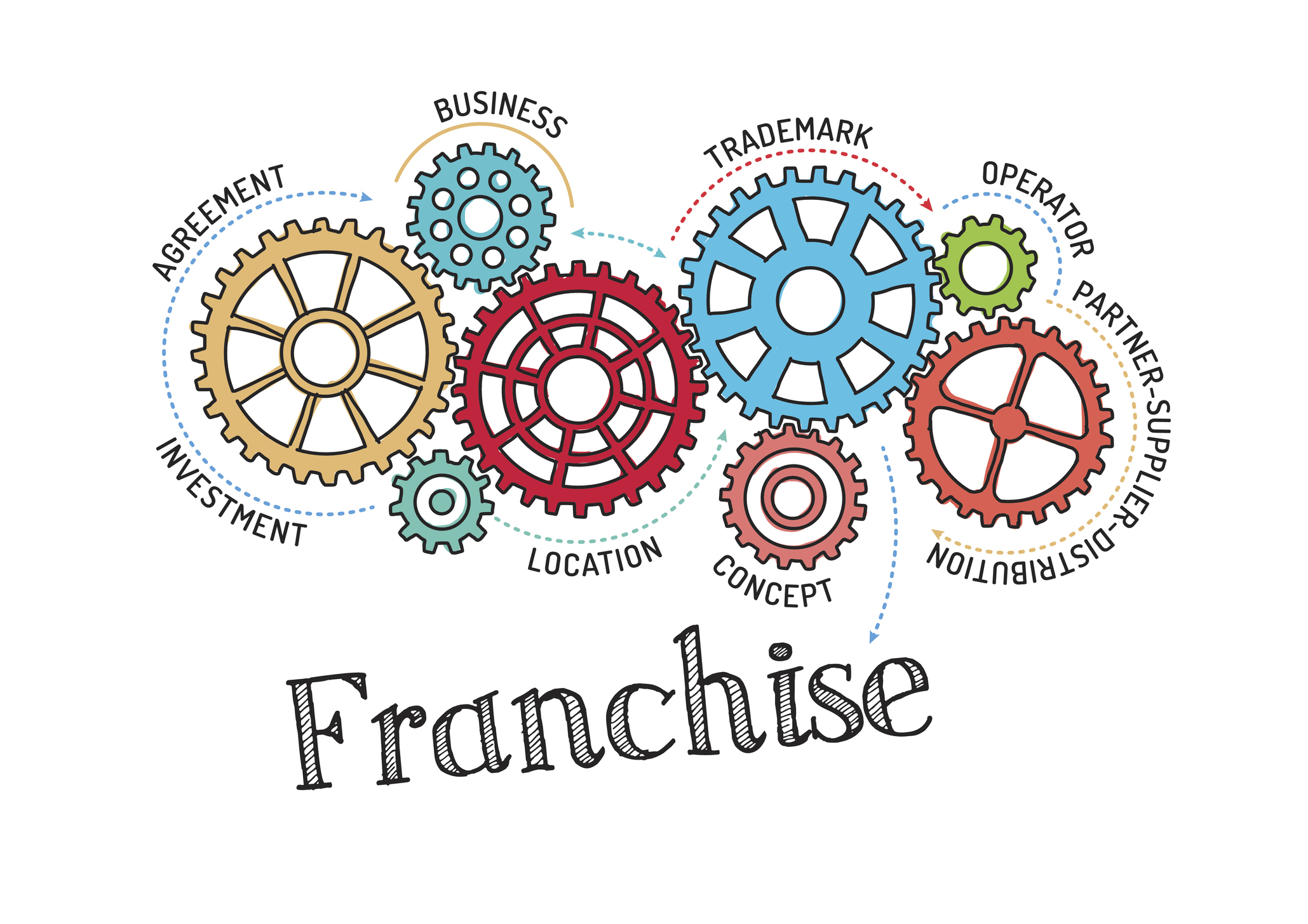 franchise operation